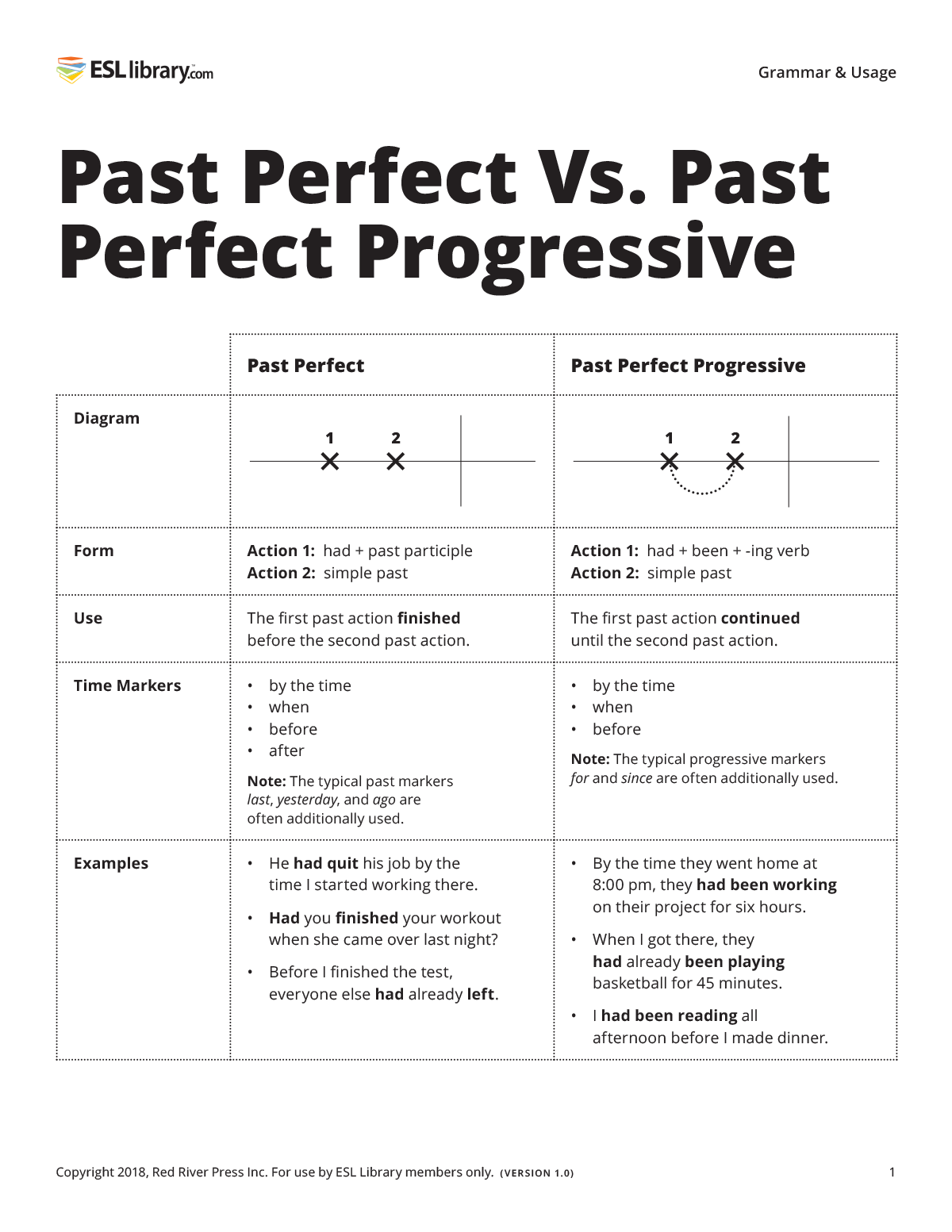 Past Perfect Vs. Past Perfect Progressive Grammar & Usage Resource