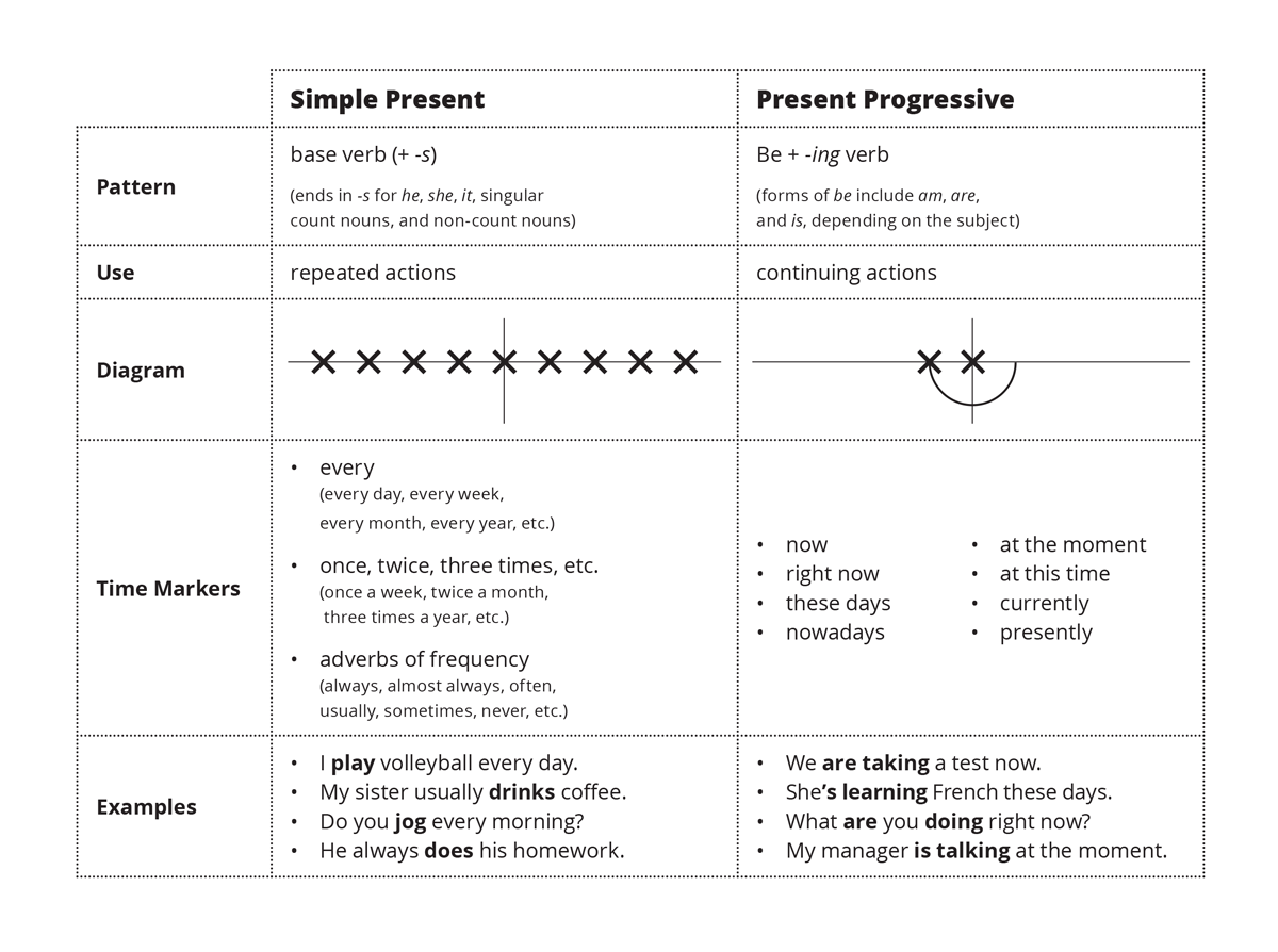 Simple Present Vs. Present Progressive Chart