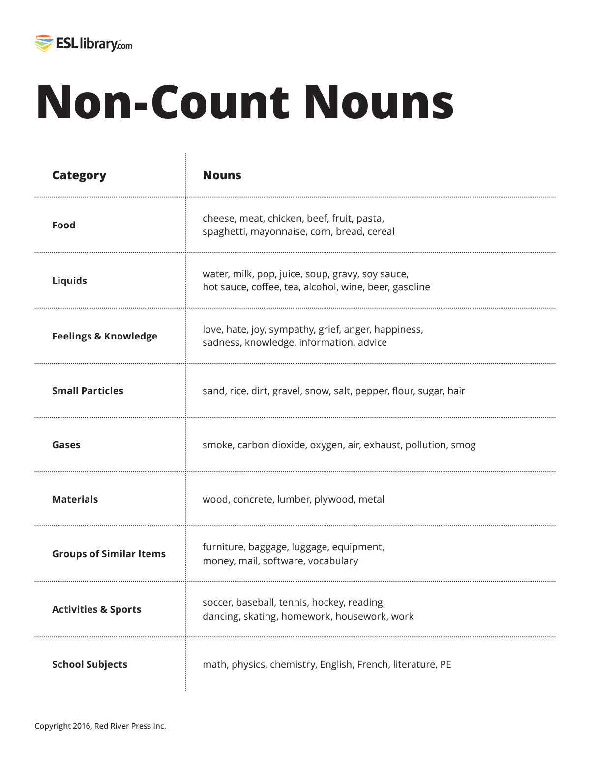Screenshot of Non-Count Nouns resource