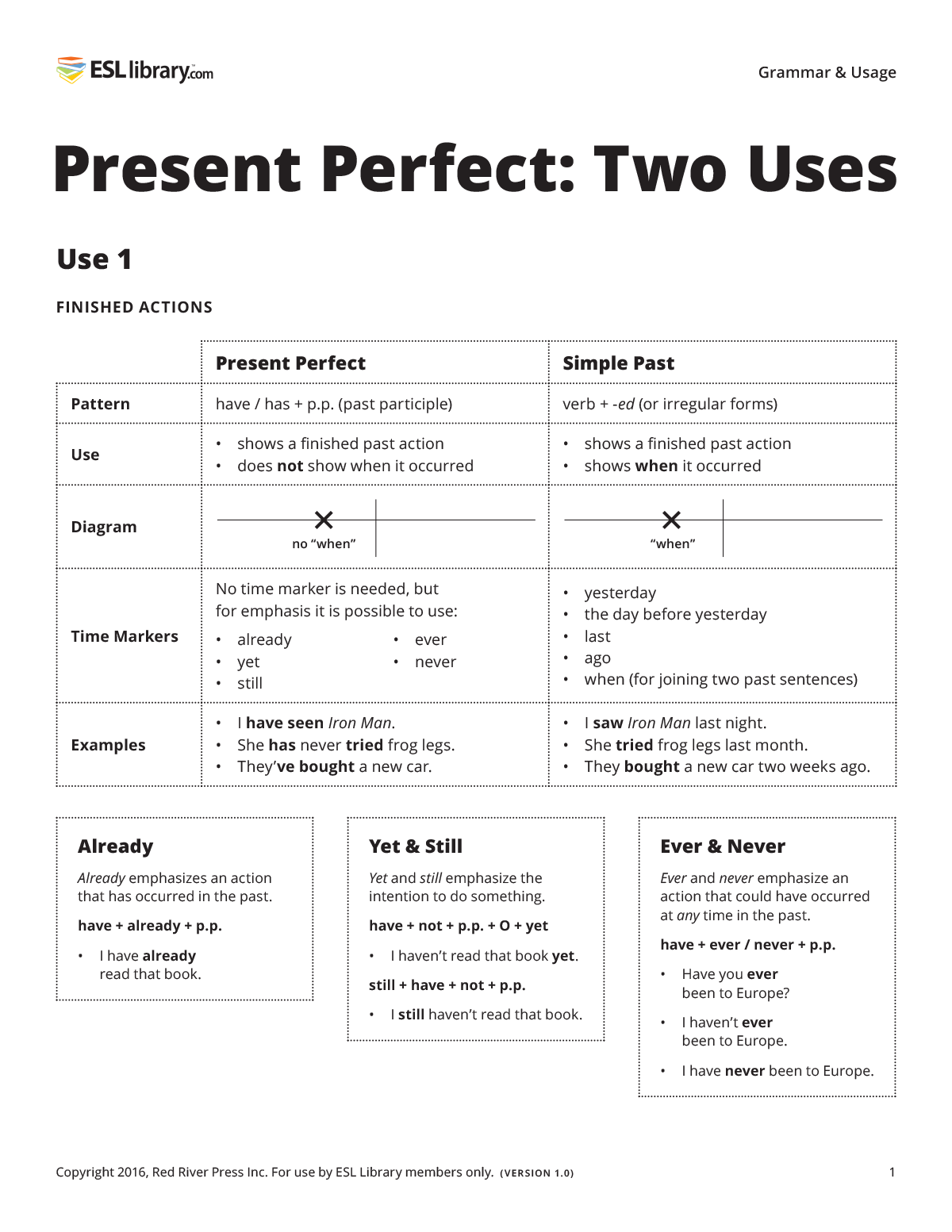 Chart of present perfect use #1