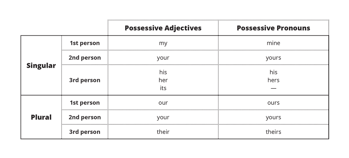 Possessive Adjectives and Pronouns chart