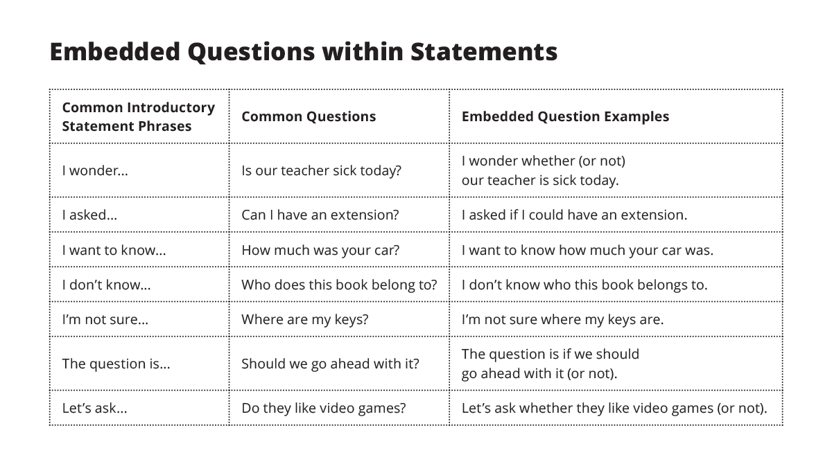 Embedded Questions within Statements chart