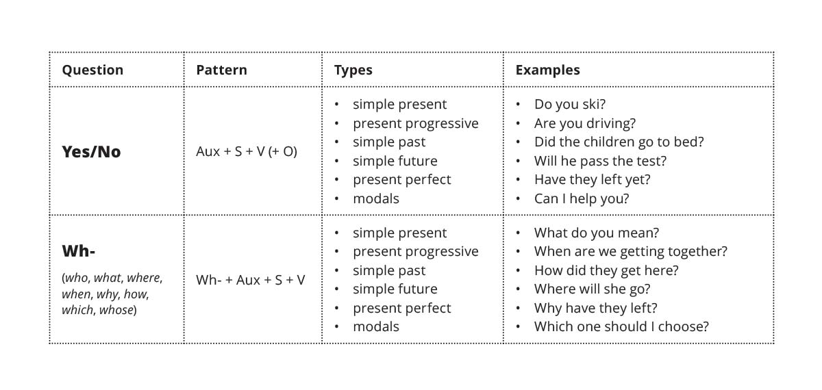 Question formation chart