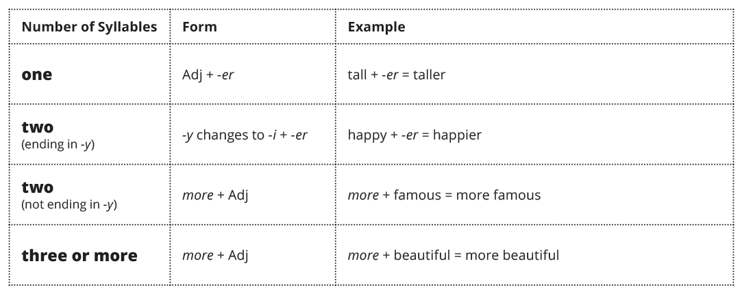 Comparative Adjectives chart