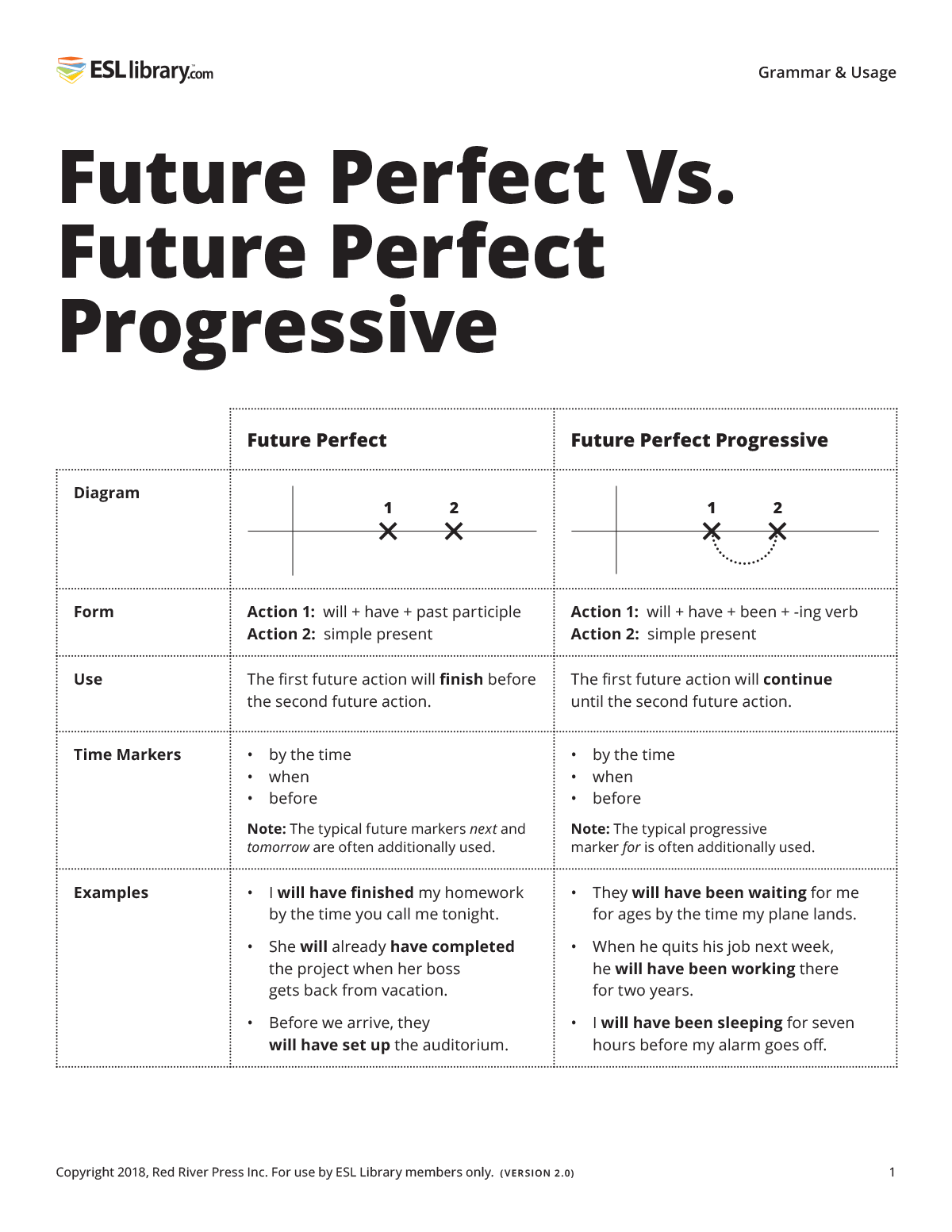 Future Perfect Vs. Future Perfect Progressive – Resource